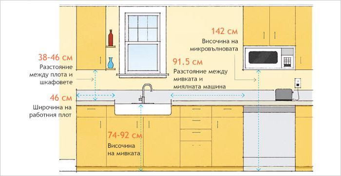 Шкафове и работни плотове