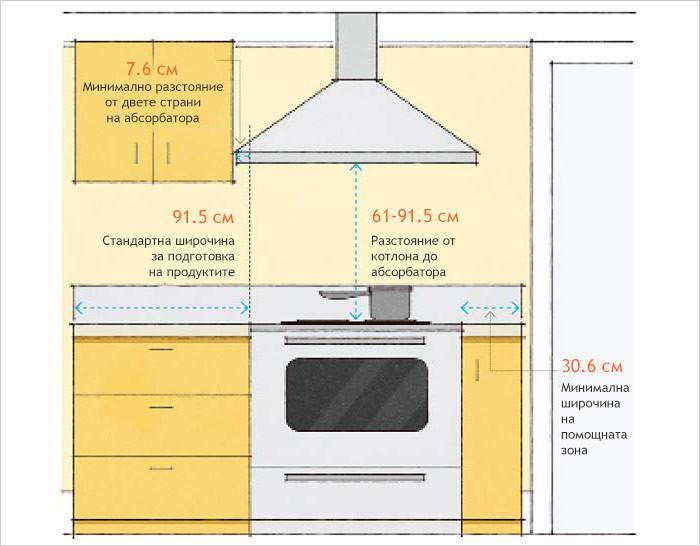 Печка и абсорбатор