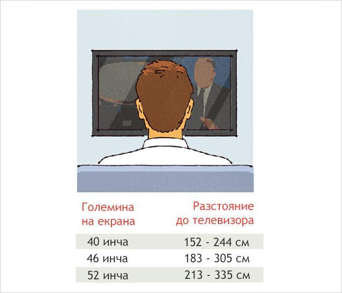Разположение на телевизора