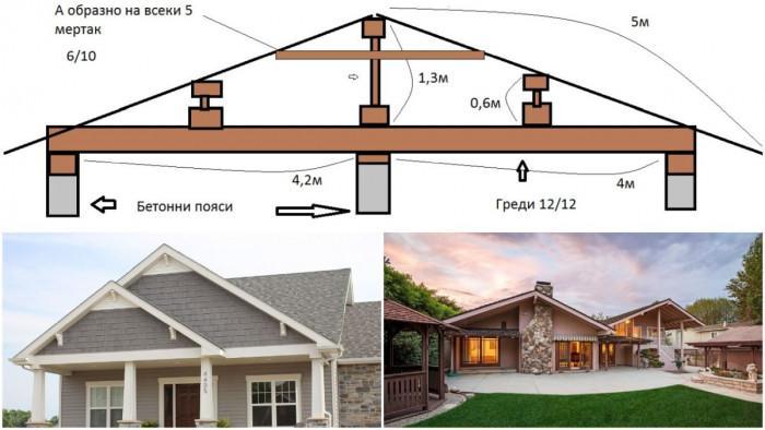 Как се прави двускатен покрив - полезни съвети от специалист