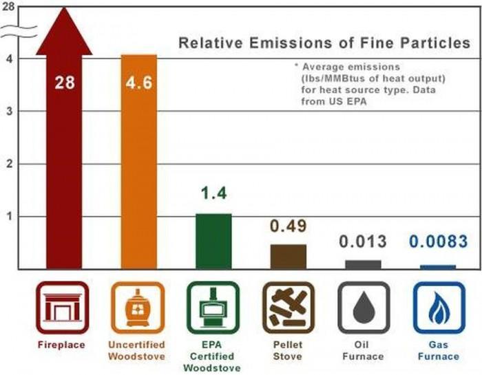 Газът е най-масовата енергия за отопление в Европейския съюз