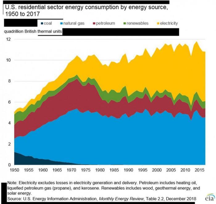 Какво е крайното потребление на енергия в домакинствата в САЩ?