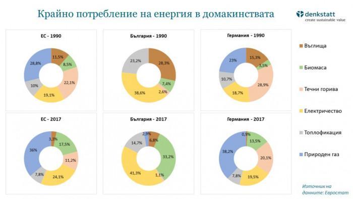 Делът на потребление на твърди горива в България се увеличава